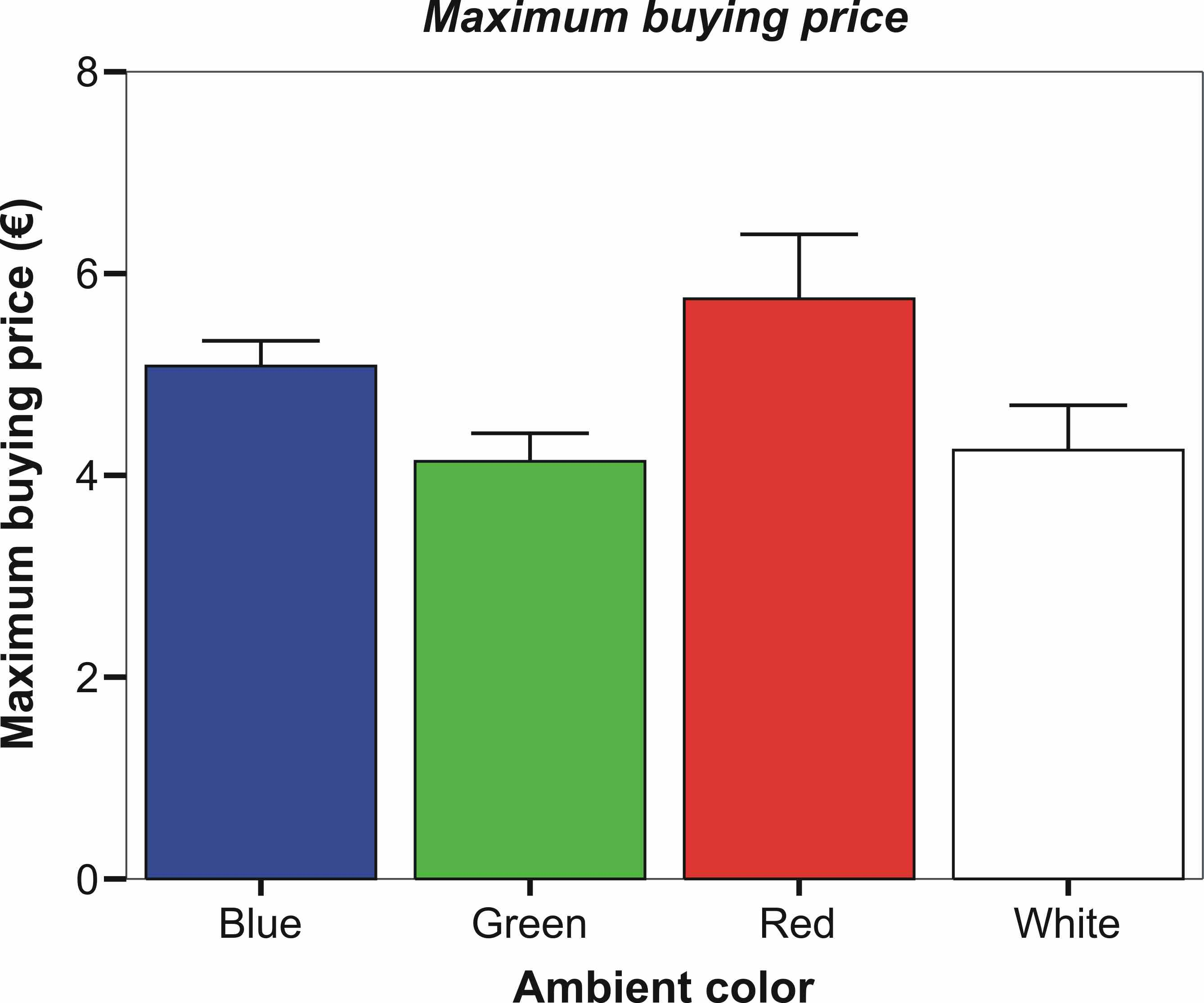 Effects of ambient lighting color on wine taste